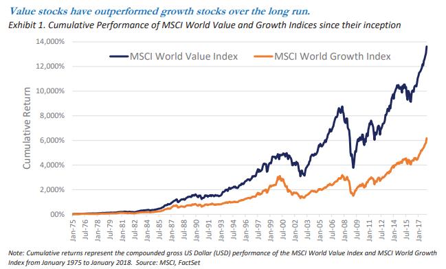 value stocks stats