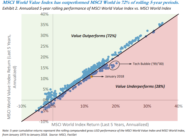 value stocks stats_2