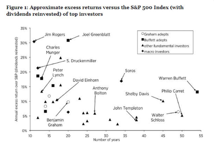buffett-graham-guru-diversification-concentration