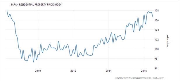 jp-property-price-index