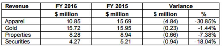 secondchance-revenuen-2016