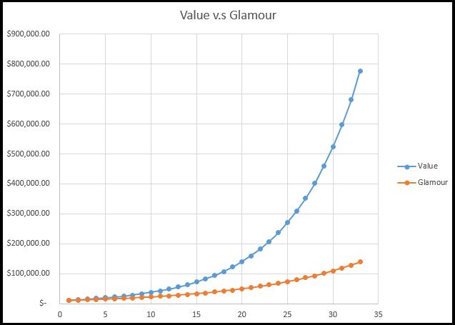 value vs glamour